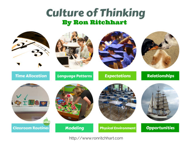 Ron Ritchhart's 8 Cultural Forces