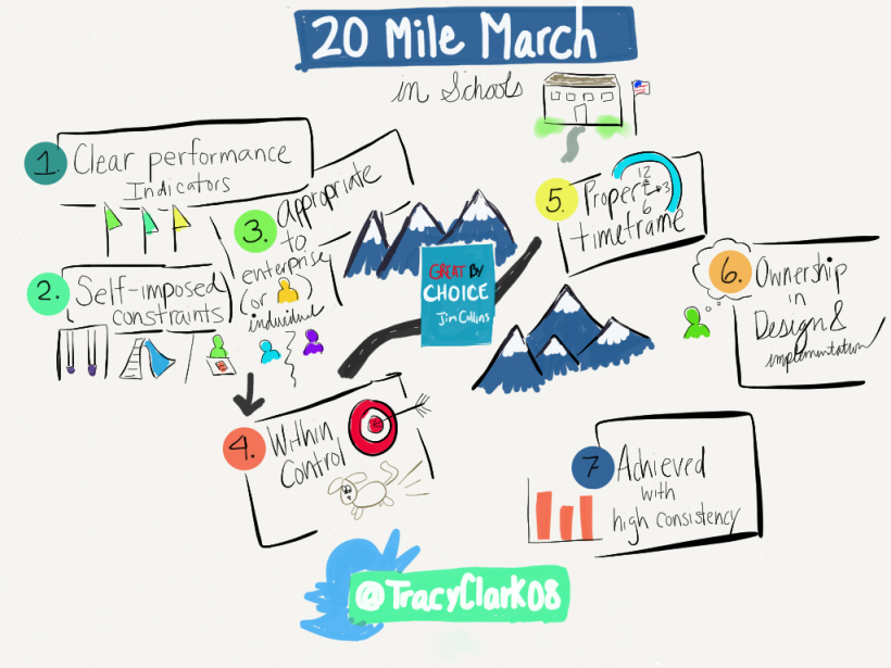 Sketchnotes 7 Characteristics of the 20 Mile March (in Schools)