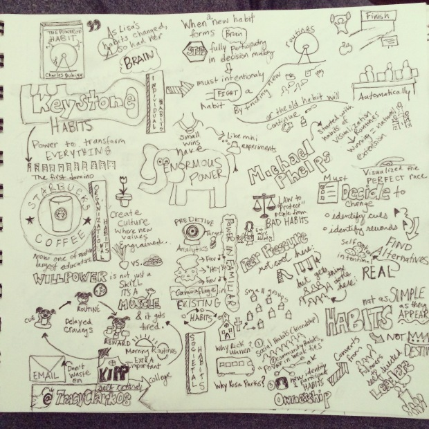 Sketchnotes of Charles Duhigg's The Power of Habit