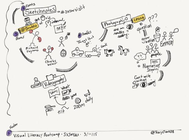 Sketchnotes Visual Literacy Bootcamp SXSWEdu